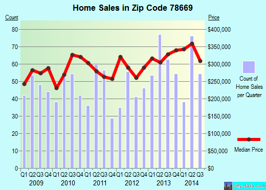 Zip code 78669 (Briarcliff, Texas) real estate house value trends