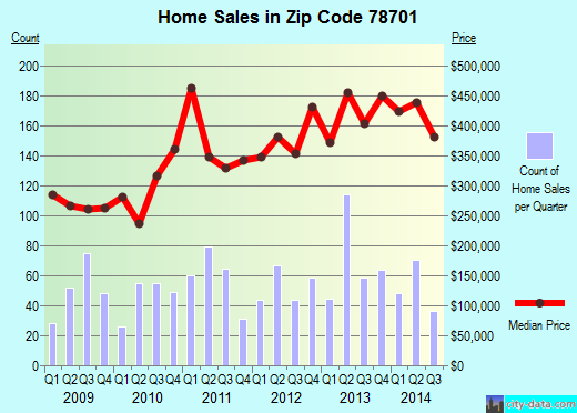 Zip code 78701 (Austin, TX) real estate house value trends