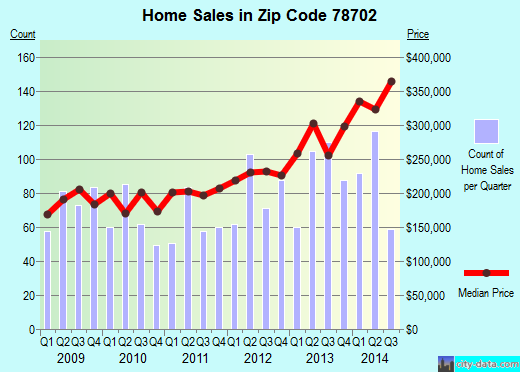 Zip code 78702 (Austin, Texas) real estate house value trends