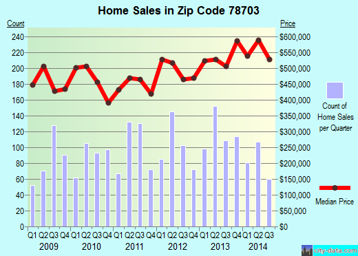 Zip code 78703 (Austin, Texas) real estate house value trends
