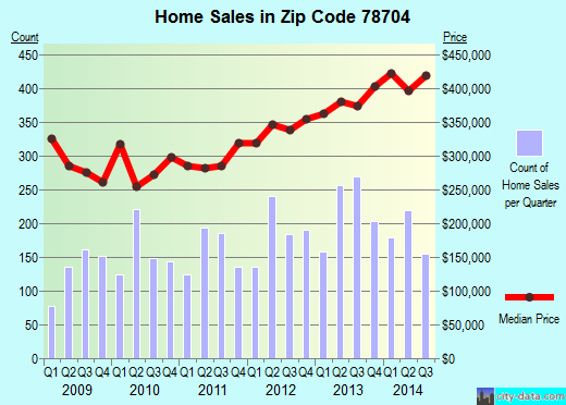 Zip code 78704 (Austin, TX) real estate house value trends
