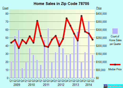 Zip code 78705 (Austin, TX) real estate house value trends