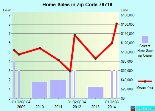 Zip code 78719 (Austin, Texas) real estate house value trends