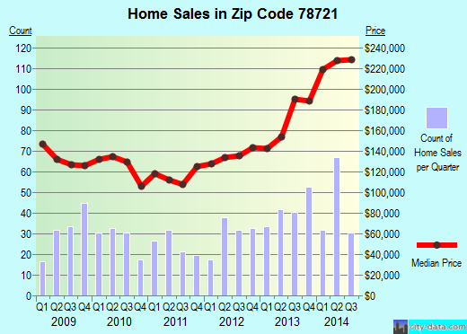 Zip code 78721 (Austin, TX) real estate house value trends