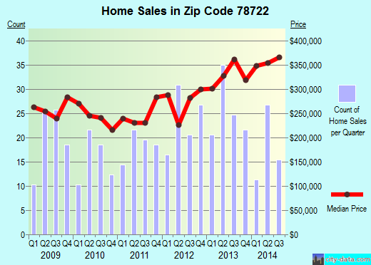 Zip code 78722 (Austin, TX) real estate house value trends