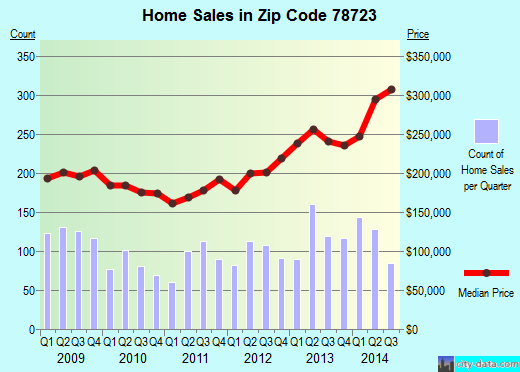 Zip code 78723 (Austin, Texas) real estate house value trends