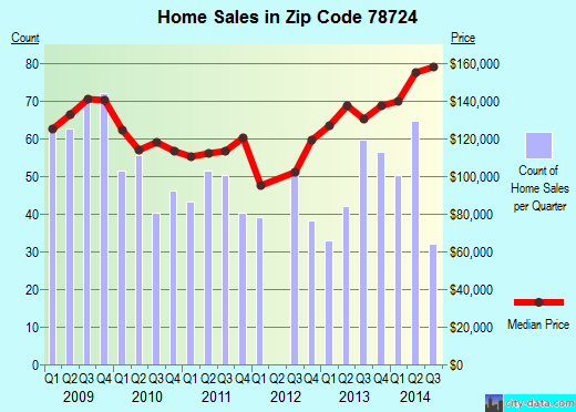 Zip code 78724 (Austin, TX) real estate house value trends