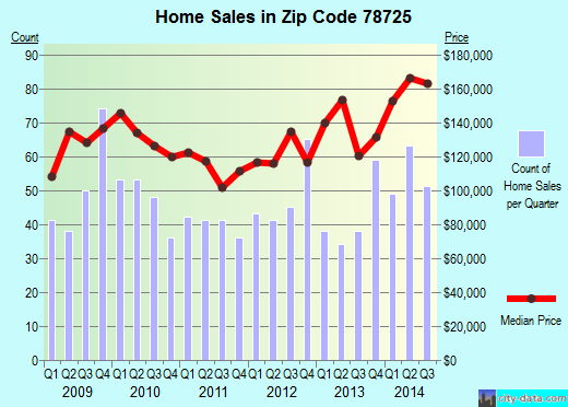 Zip code 78725 (Austin, TX) real estate house value trends