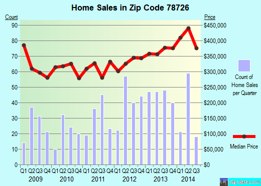 Zip code 78726 (Austin, TX) real estate house value trends