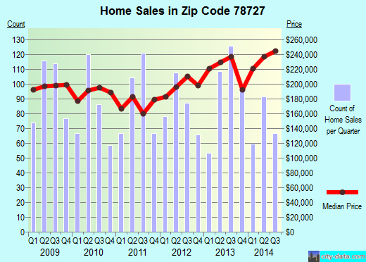 Zip code 78727 (Austin, TX) real estate house value trends
