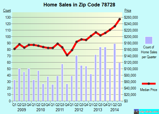 Zip code 78728 (Austin, TX) real estate house value trends
