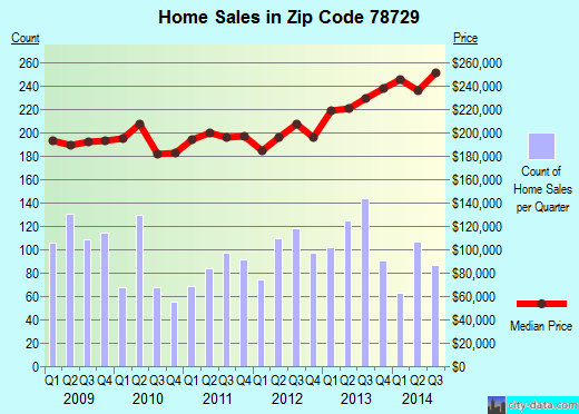 Zip code 78729 (Austin, TX) real estate house value trends