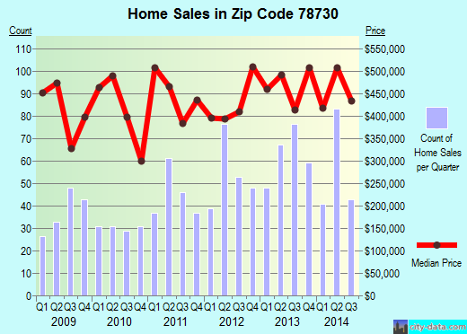 Zip code 78730 (Austin, TX) real estate house value trends