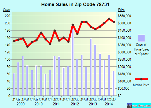 Zip code 78731 (Austin, TX) real estate house value trends