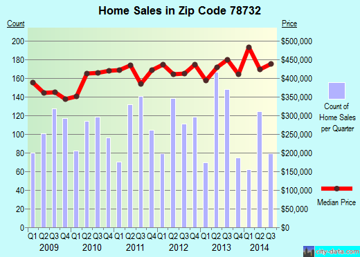 Zip code 78732 (Austin, TX) real estate house value trends