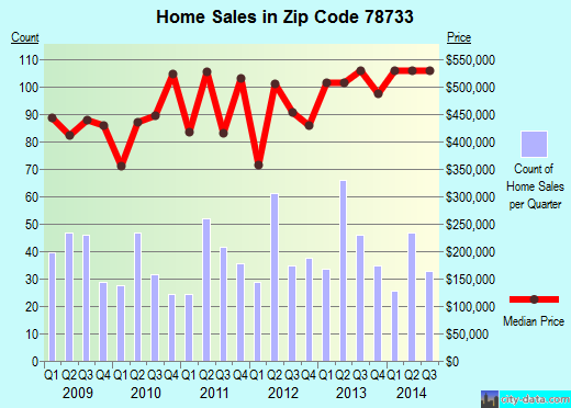 Zip code 78733 (Austin, TX) real estate house value trends