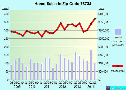 Zip code 78734 (Austin, TX) real estate house value trends