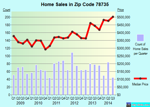 Zip code 78735 (Austin, Texas) real estate house value trends