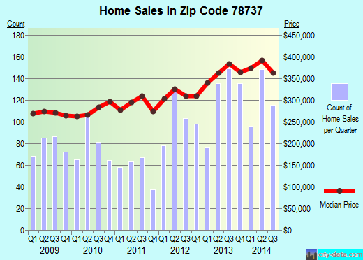 Zip code 78737 (Austin, TX) real estate house value trends