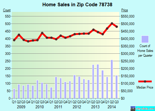 Zip code 78738 (Austin, TX) real estate house value trends