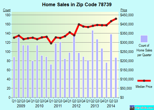 Zip code 78739 (Austin, Texas) real estate house value trends