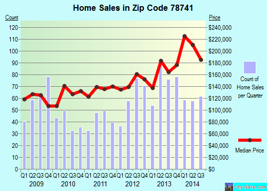 Zip code 78741 (Austin, TX) real estate house value trends
