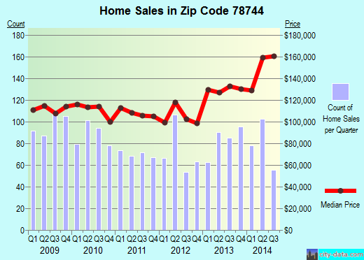 Zip code 78744 (Austin, Texas) real estate house value trends