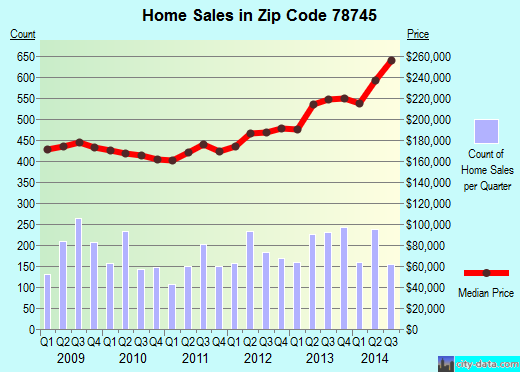 Zip code 78745 (Austin, TX) real estate house value trends