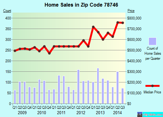 Zip code 78746 (Austin, TX) real estate house value trends