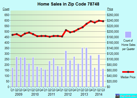 Zip code 78748 (Austin, TX) real estate house value trends