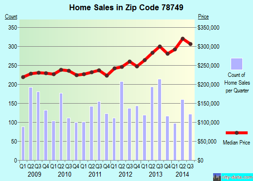 Zip code 78749 (Austin, Texas) real estate house value trends