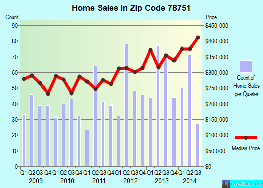 Zip code 78751 (Austin, TX) real estate house value trends
