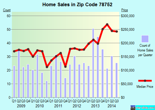 Zip code 78752 (Austin, TX) real estate house value trends