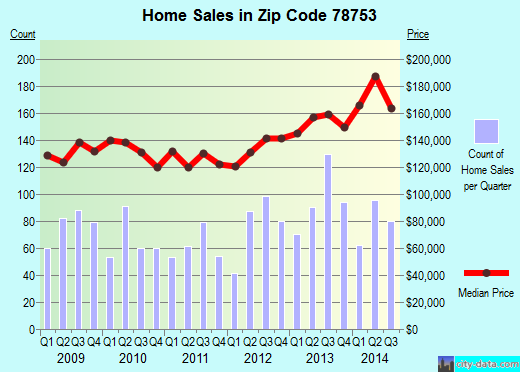 Zip code 78753 (Austin, TX) real estate house value trends