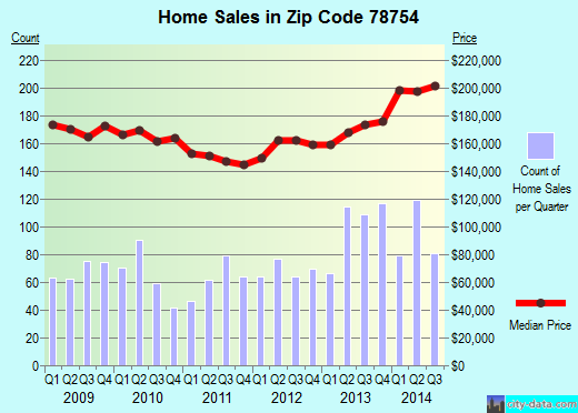 Zip code 78754 (Austin, Texas) real estate house value trends