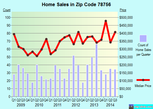 Zip code 78756 (Austin, Texas) real estate house value trends