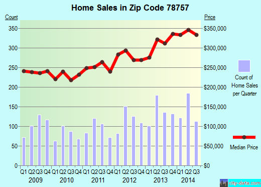 Zip code 78757 (Austin, TX) real estate house value trends