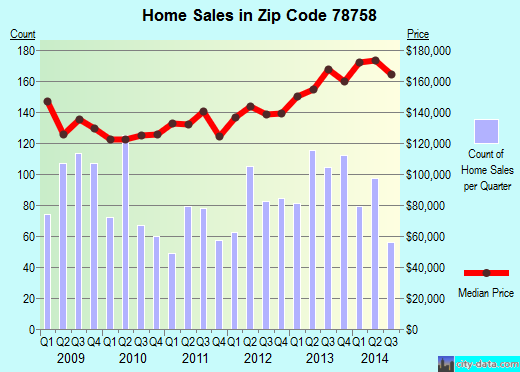 Zip code 78758 (Austin, Texas) real estate house value trends
