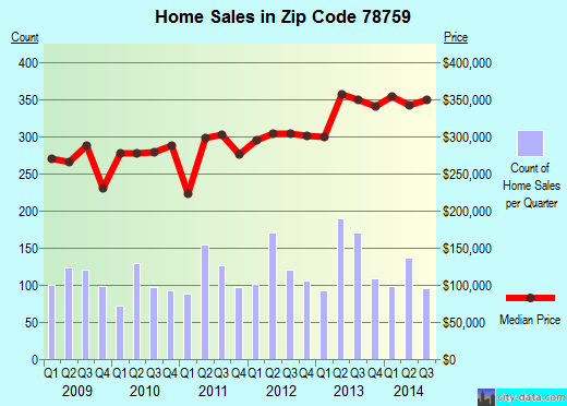 Zip code 78759 (Austin, TX) real estate house value trends