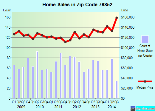 Zip code 78852 (EAGLE PASS, Texas) real estate house value trends