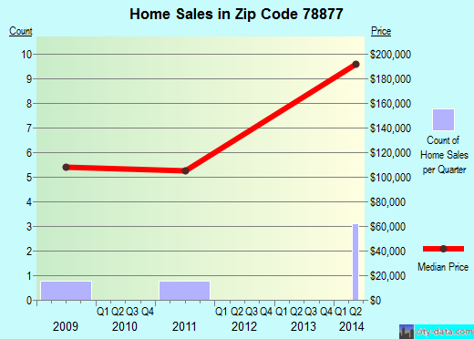Zip code 78877 (Quemado, Texas) real estate house value trends