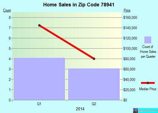 Zip code 78941 (FLATONIA, Texas) real estate house value trends