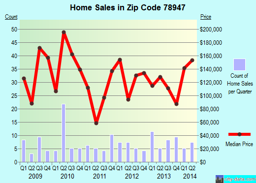 Zip code 78947 (Lexington, Texas) real estate house value trends