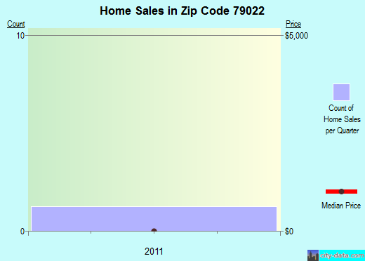 Zip code 79022 (Dalhart, Texas) real estate house value trends