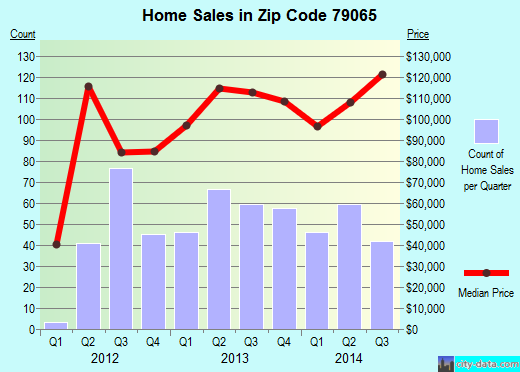 Zip code 79065 (Pampa, Texas) real estate house value trends
