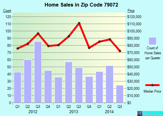 Zip code 79072 (Plainview, Texas) real estate house value trends