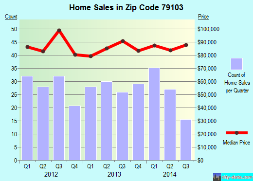 Zip code 79103 (Amarillo, Texas) real estate house value trends