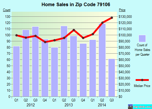 Zip code 79106 (Amarillo, Texas) real estate house value trends
