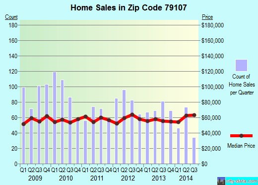 Zip code 79107 (Amarillo, Texas) real estate house value trends