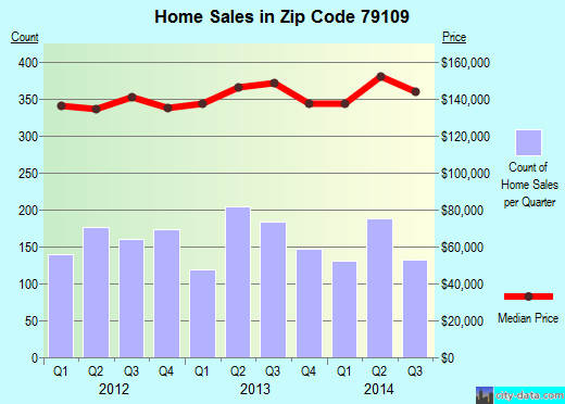 Zip code 79109 (Amarillo, Texas) real estate house value trends